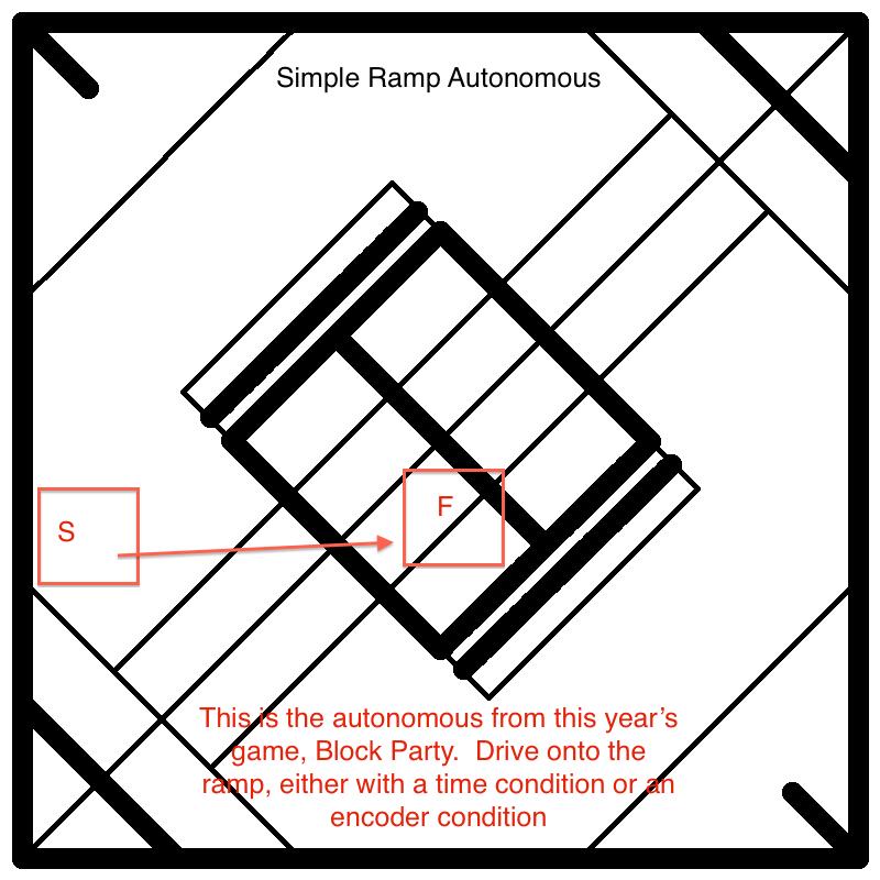 Auto Challenge-Ramp
